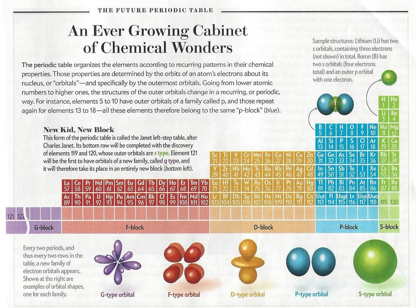 the future periodic table will look something like this but each element will have an orbital