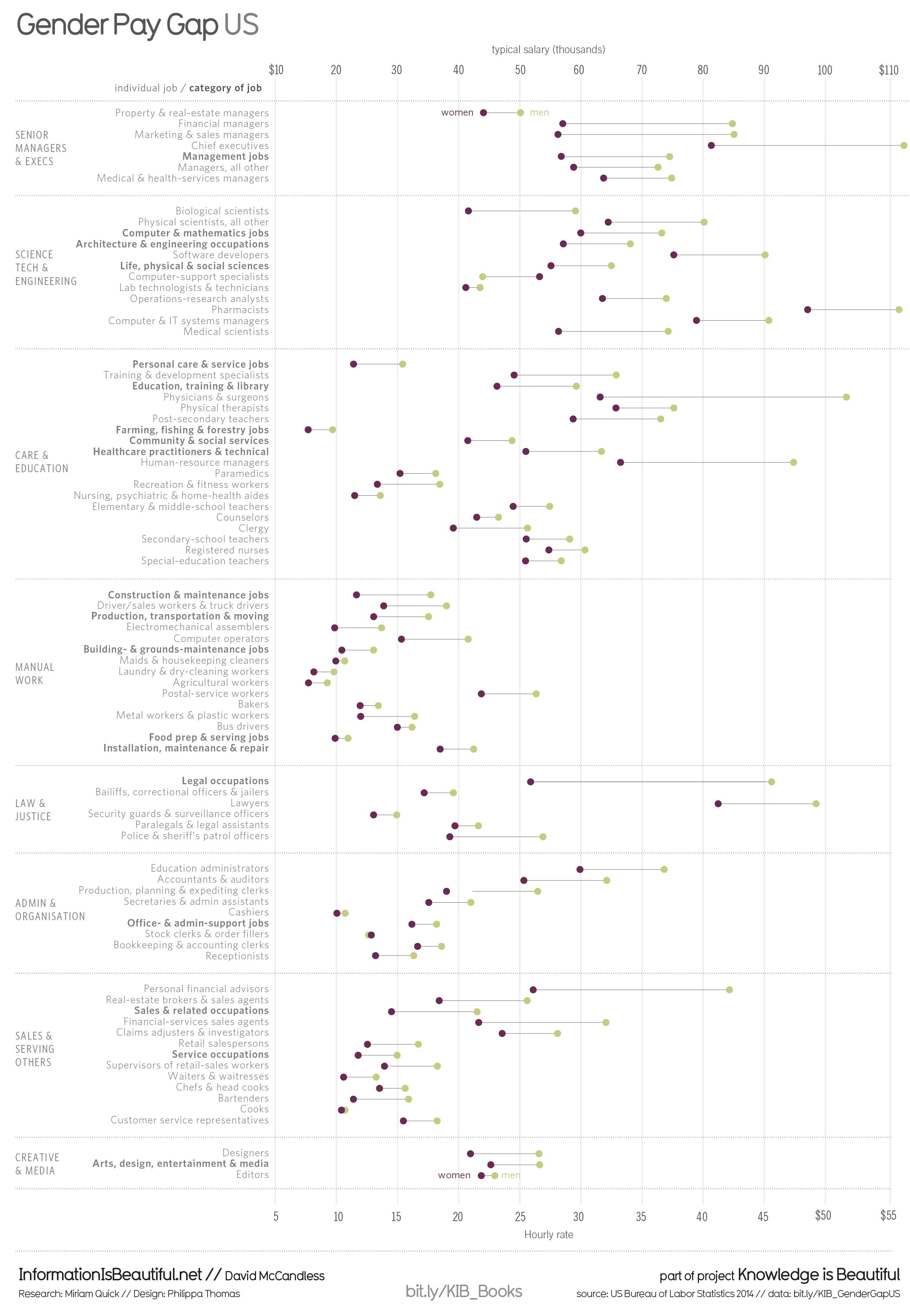 Gender Pay Gap Information Visualization Gender Pay Gap Data Design