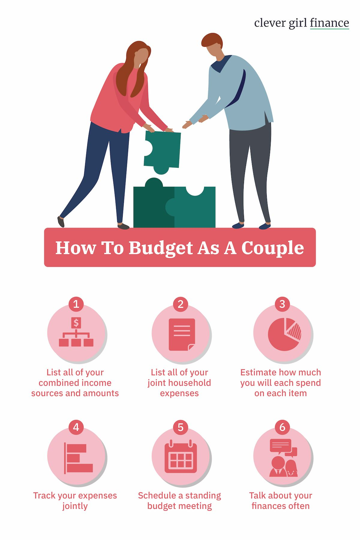 Budgeting For Couples In 2020 Budgeting Finance Personal Finance Bloggers
