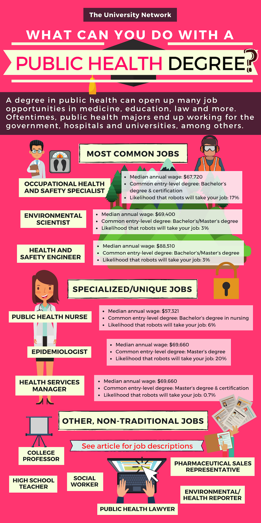 12 Jobs For Public Health Majors The University Network Public Health Jobs Public Health Nurse Public Health Career