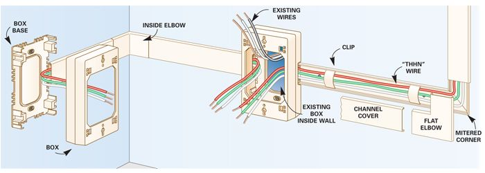 how to add outlets easily with surface wiring outlets electrical rh pinterest com electrical wiring surface mount electrical surface wiring system
