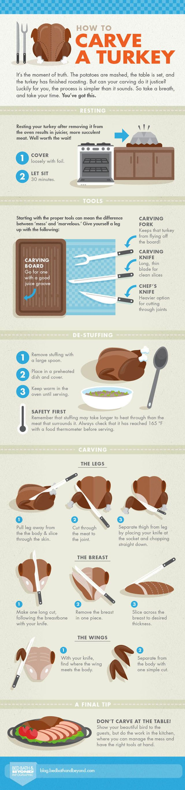 How To Carve A Turkey #Infographic
