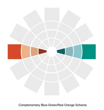 Complementary Color Scheme Red Orange Blue Green Website Has Examples Of Colors Used In Decor Makeup Color Wheel Complementary Colors Colour Pallete