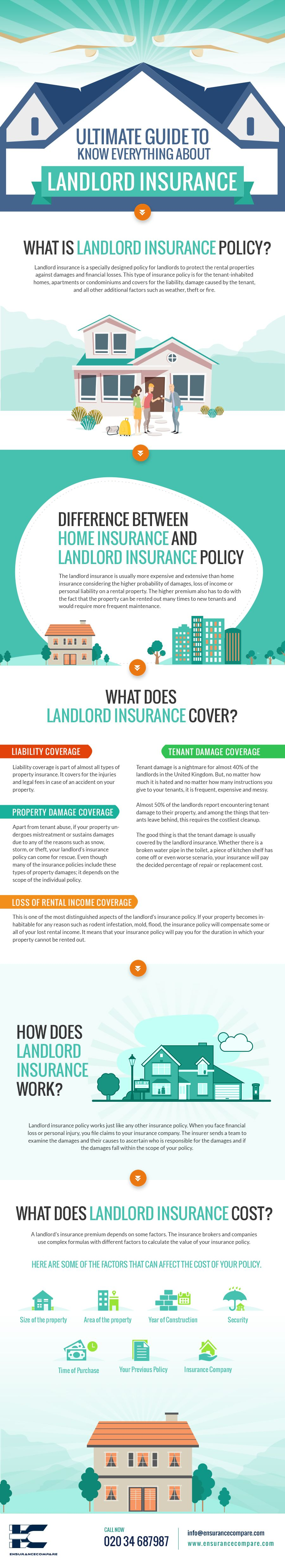 Landlord Insurance 101 Ultimate Guide To Know Everything About
