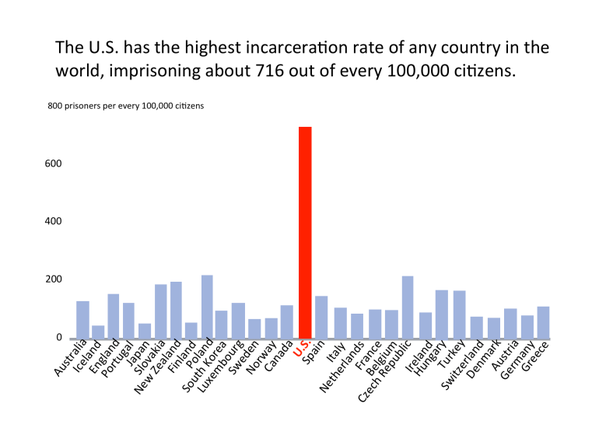 The US Has the Highest Incarceration Rate of Any Country in the