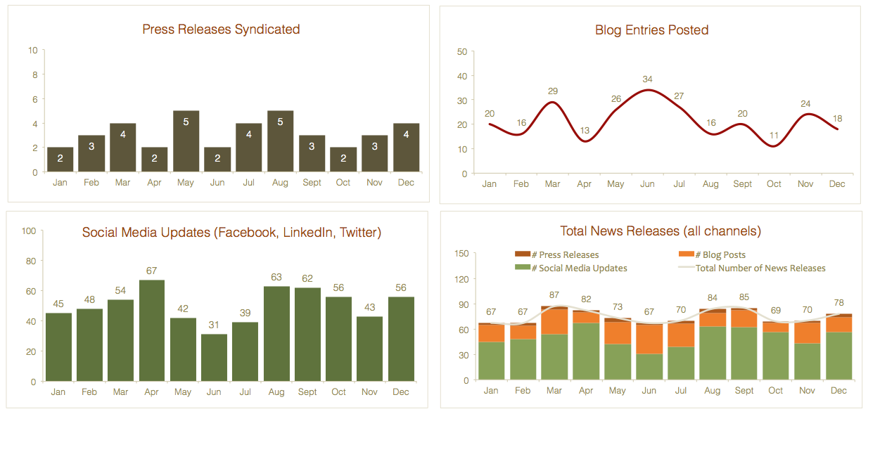 Public Relations Metrics Dashboard - A simple dashboard to define ...
