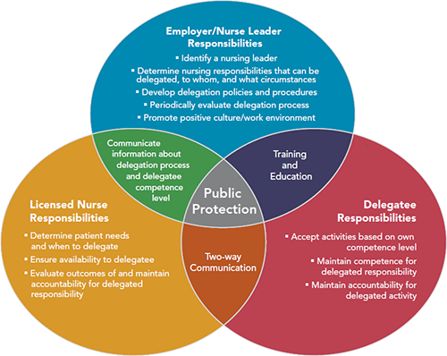 figure 1 from article  a ven diagram showing how employer
