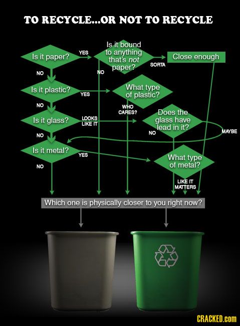 the recycling flowchart - Recycling Flow Chart