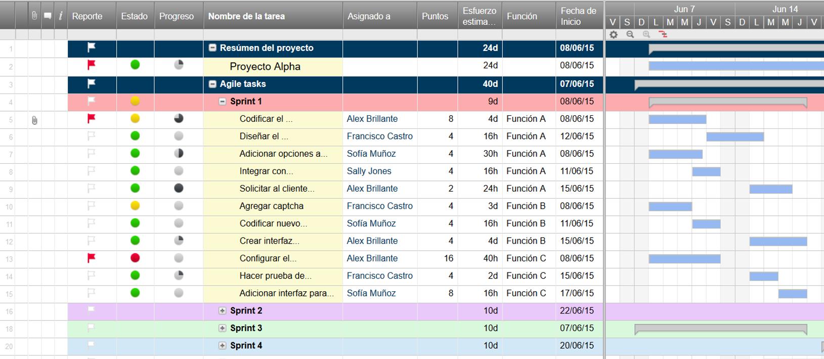Plantillas gratis de gestión de proyectos en Excel | Proyectos que ...