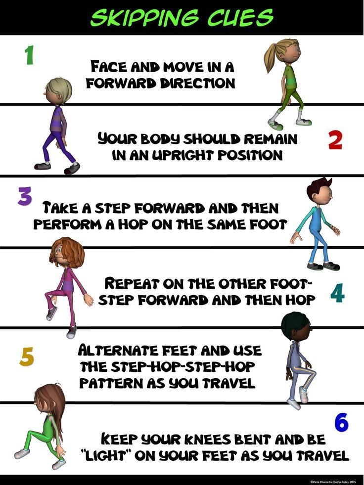 Pe Poster Skipping Cues Elementary Physical Education Physical