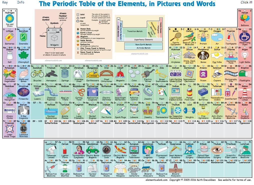 Tabela periódica mostra como cada elemento é usado no dia a dia - new tabla periodica nombre y simbolos de los elementos