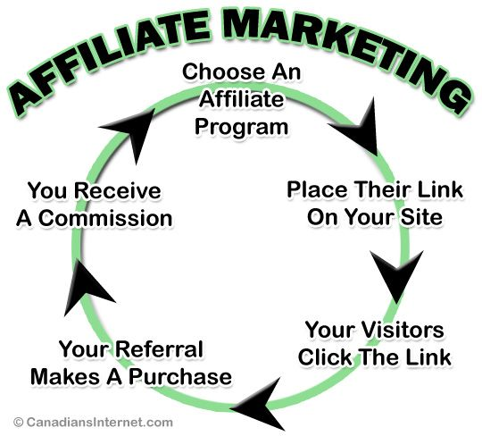 Organize and share your le. How to Start Affiliate Marketing in Canada © | Affiliate ...