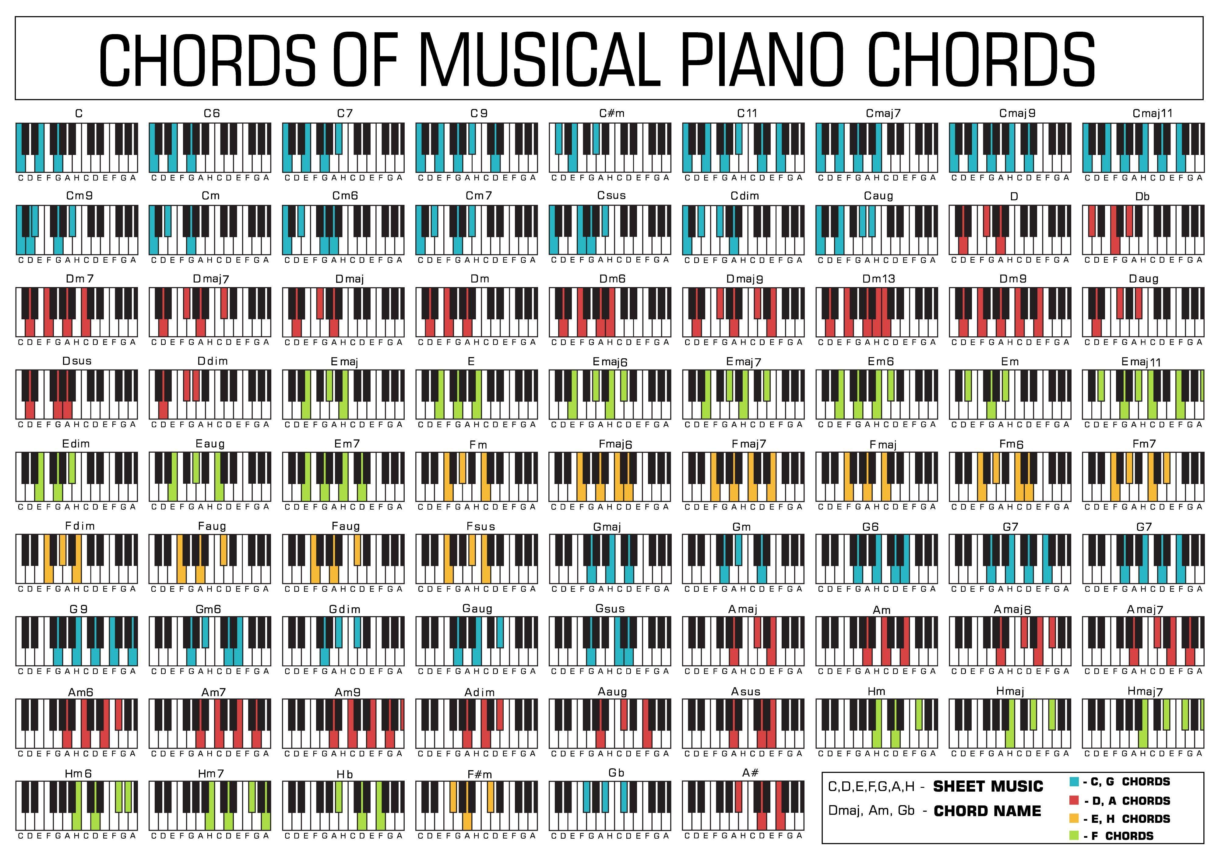 Piano Chords Chart Pretty Piano Pinterest Pianos