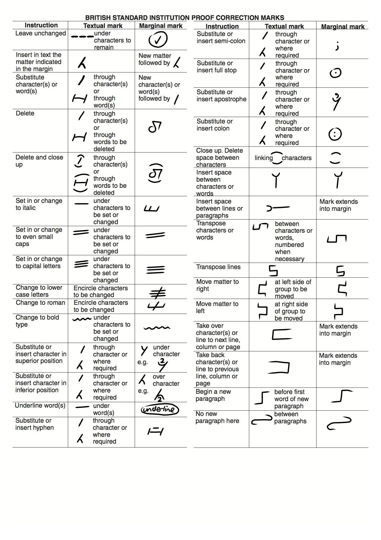 British Proofreading Marks