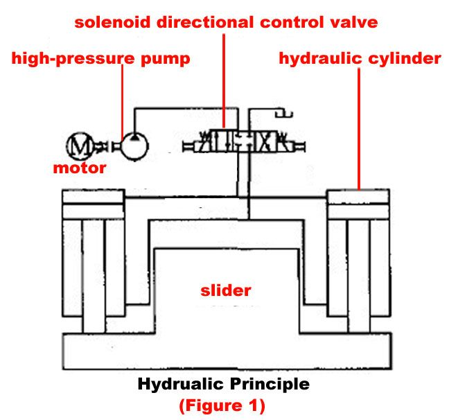 Abstract: Hydraulic technology continues to progress, the