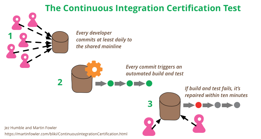 Jez Humble Designed A Simple Three Part Certification Test For