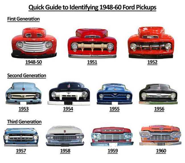 Quick Guide To Identifying Ford Pickups From 1948 To 1996 Ford Pickup Ford Trucks Classic Trucks