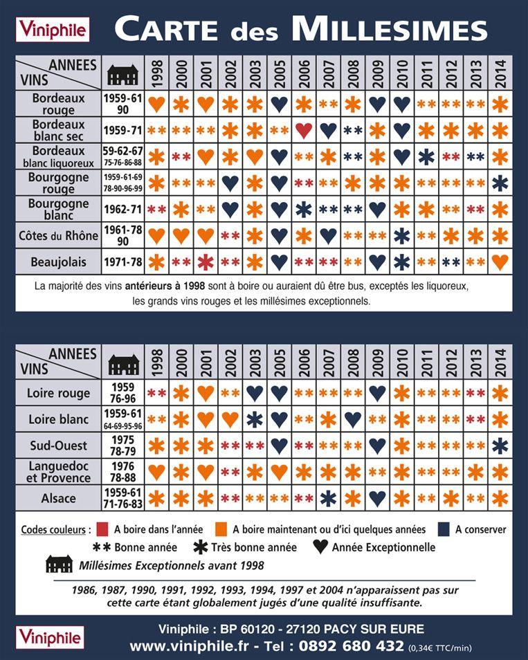 Super Carte des millésimes : Viniphile, retrouvez la qualité du  QZ47