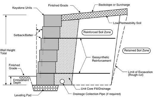 Block By Block Segmental Retaining Walls Extreme How To Retaining Wall Design Retaining Wall Building A Retaining Wall