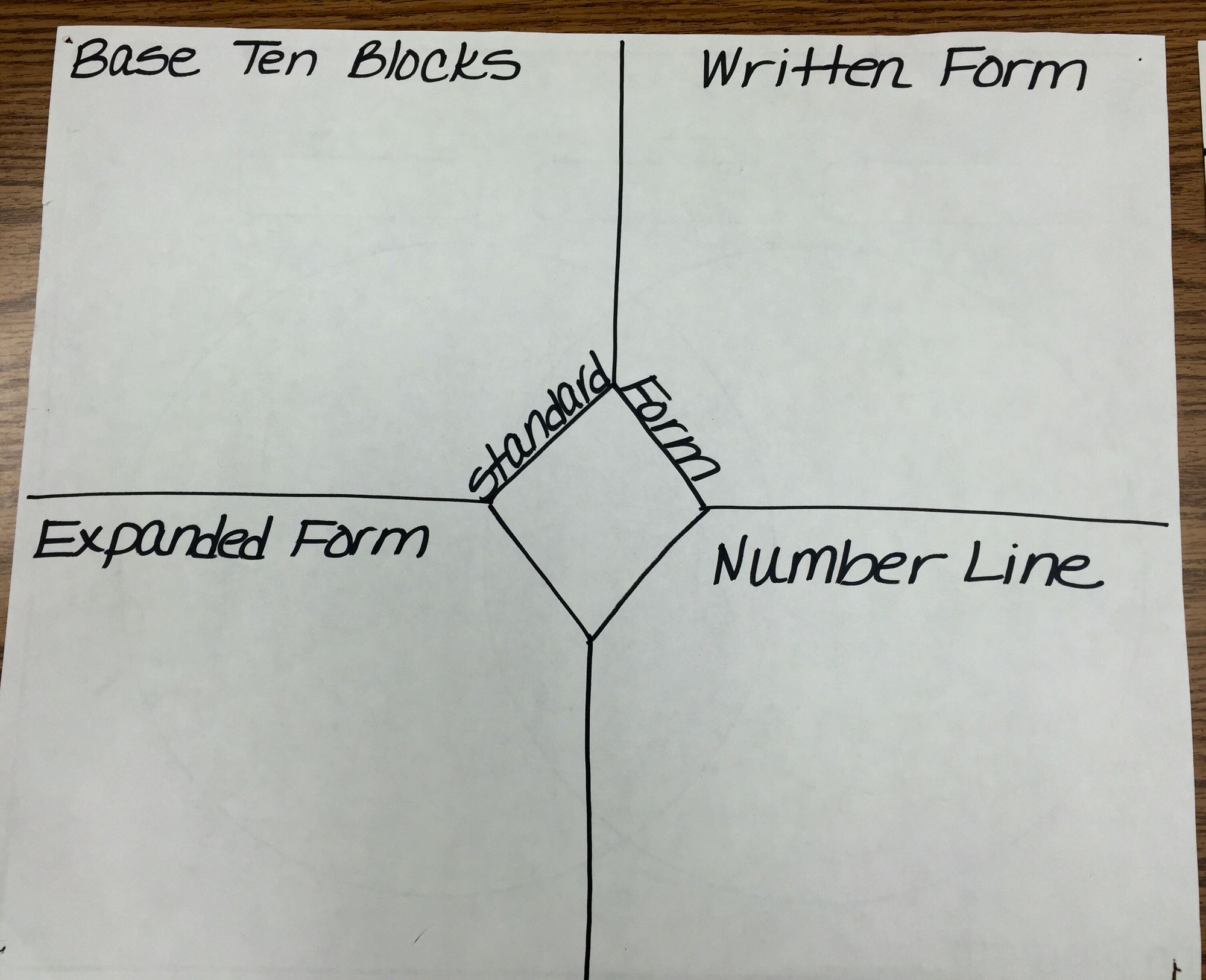 Frayer Model To Show 4 Ways To Represent A Number