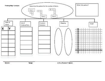 functions thinking map education algebra maths algebra thinking maps. Black Bedroom Furniture Sets. Home Design Ideas