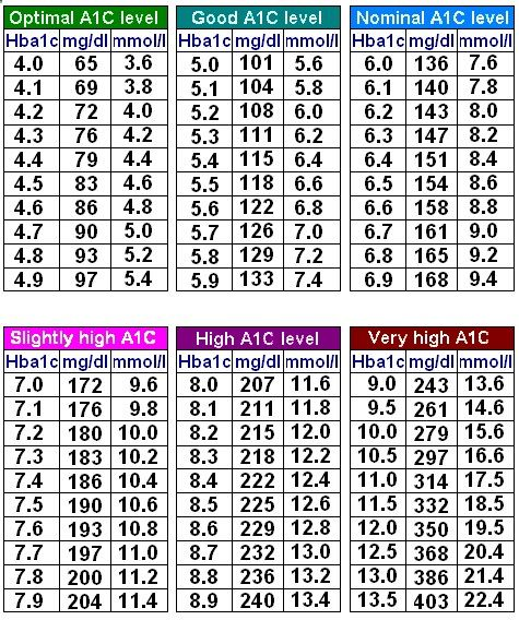 A1c chart here is a chart to show a relation between a1c and