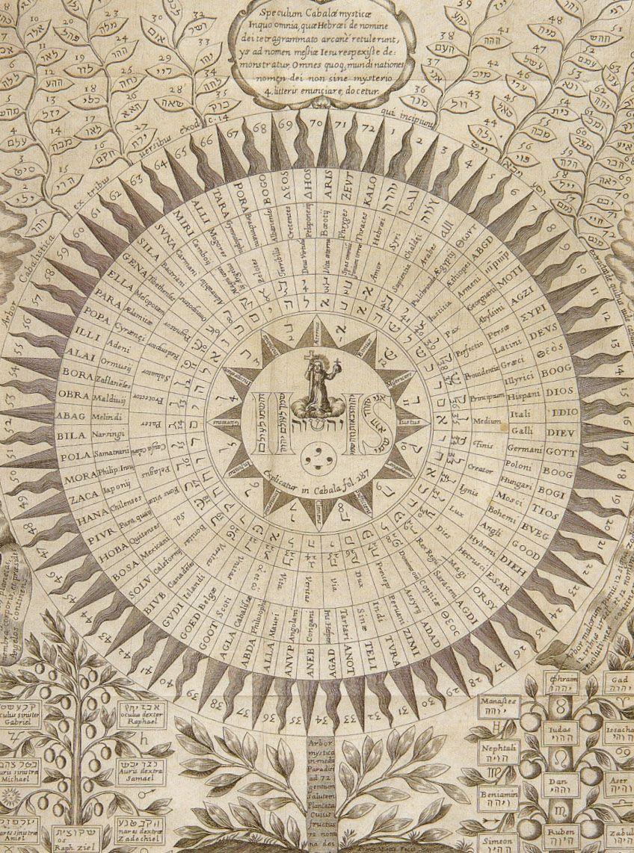 Athanasius kircher oedipus aegyptiacus 1654 the 72 names of god oedipus aegyptiacus 1654 the 72 names of god fandeluxe Choice Image