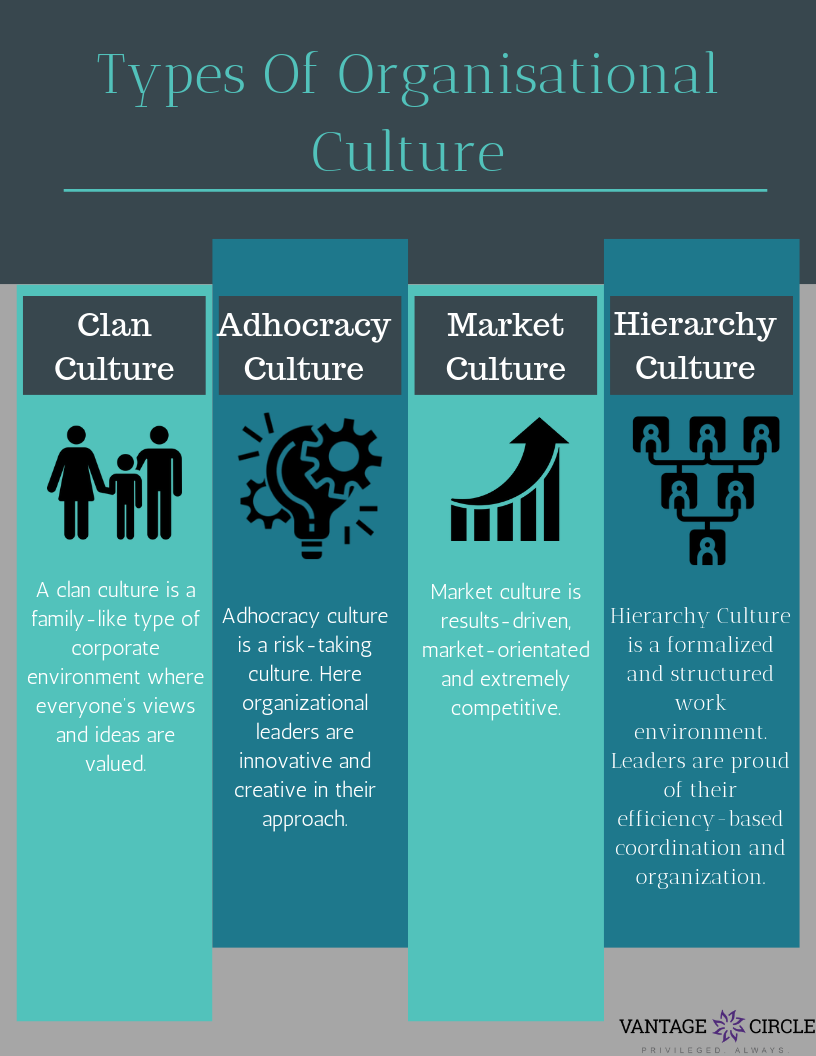 The Four Distinct Types of Organizational Culture and its