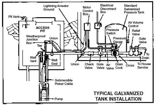 water well pressure tank schematic