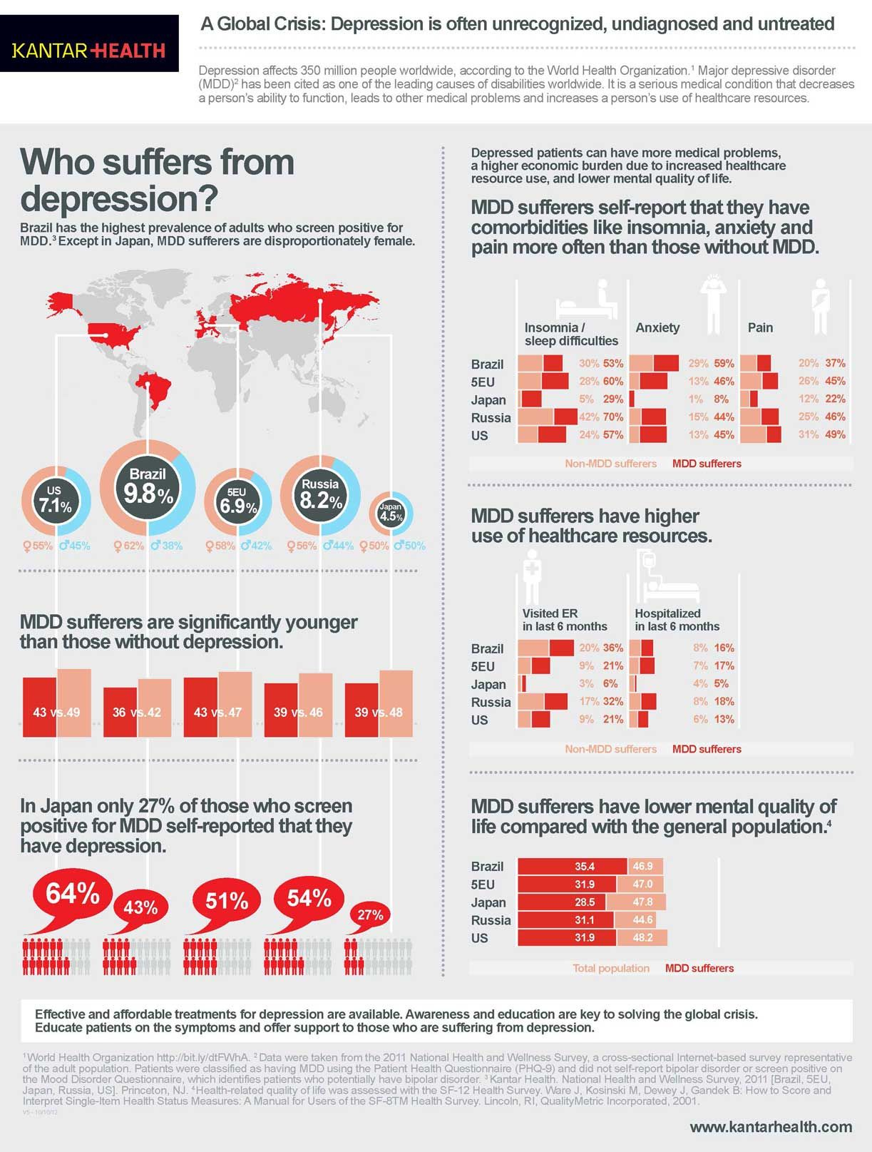 Global Impact Of Depression Infographic Design Mental Health Found This Handy Diagram Above On The Web Jim Ekstrom Is Author