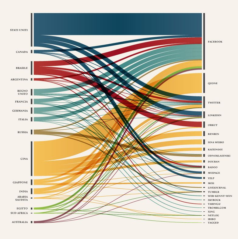 Visualizations From Triple D Designs: GÉOPOLITIQUE DU PARTAGE De Density Design