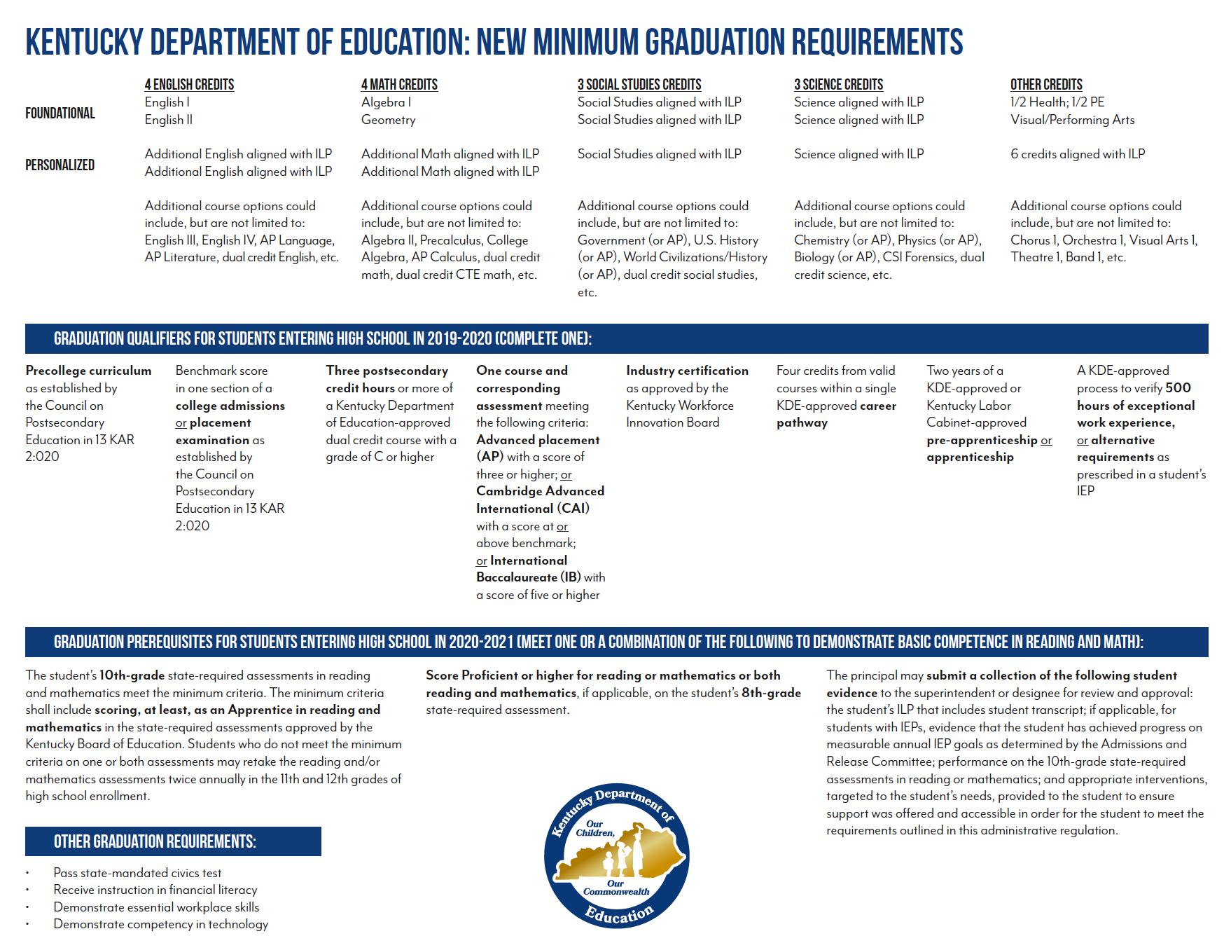 Minimum High School Graduation Requirements Kentucky Department Of Education High School Graduation Homeschool High School High School