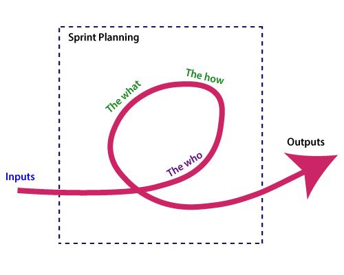 العوامل المؤثرة في تخطيط Sprint How To Plan Pie Chart Chart