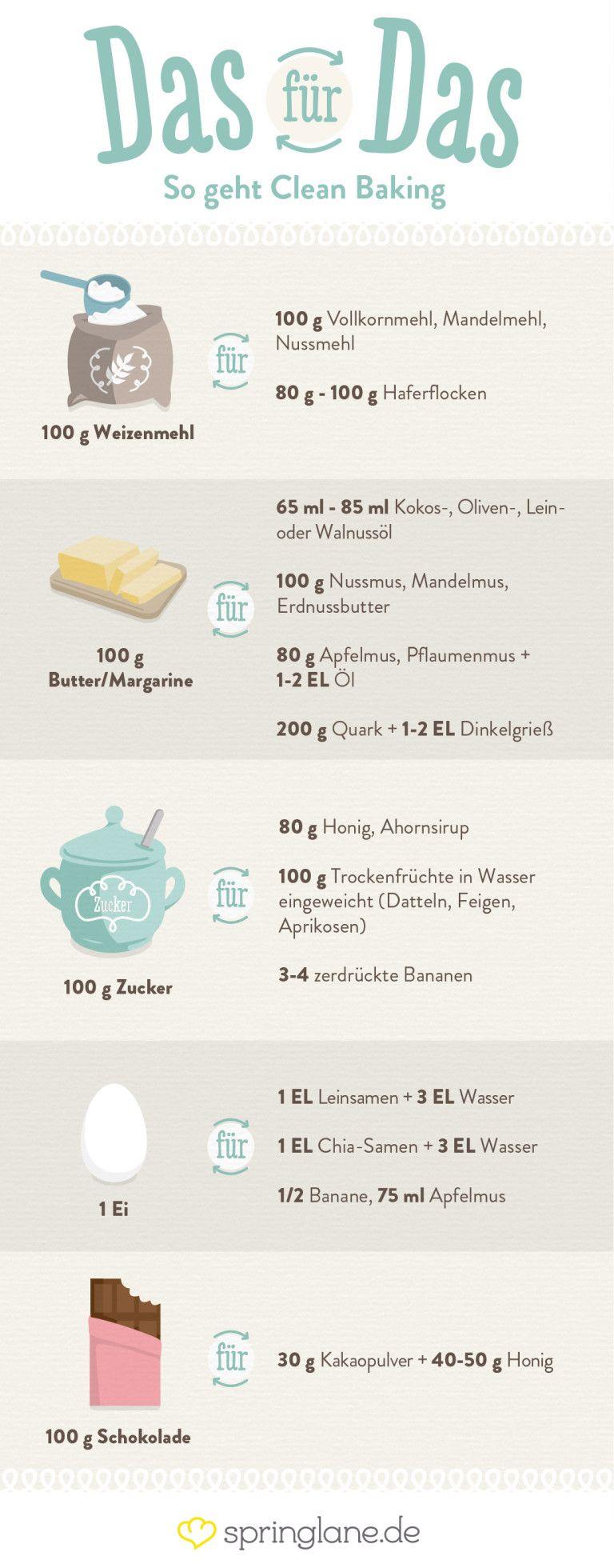 Clean Baking Basics: Alles, was du wissen musst! #healthyeating