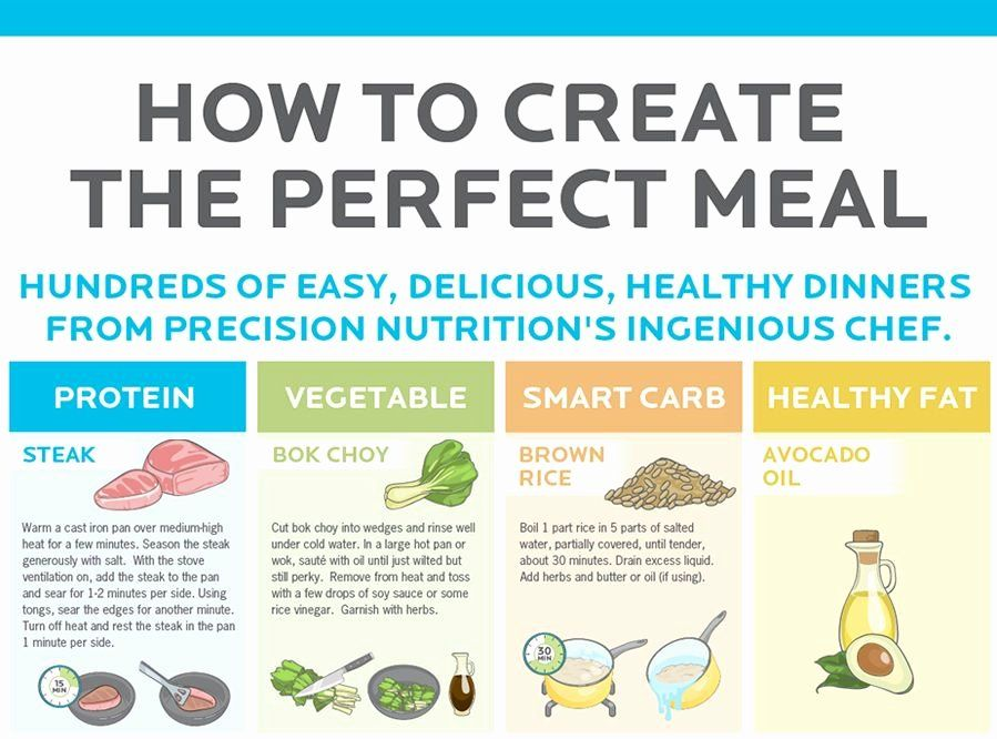 Precision Nutrition Meal Plan Template Beautiful How To Create The Perfect Meal Infographi Precision Nutrition Nutrition Meal Plan Precision Nutrition Coaching