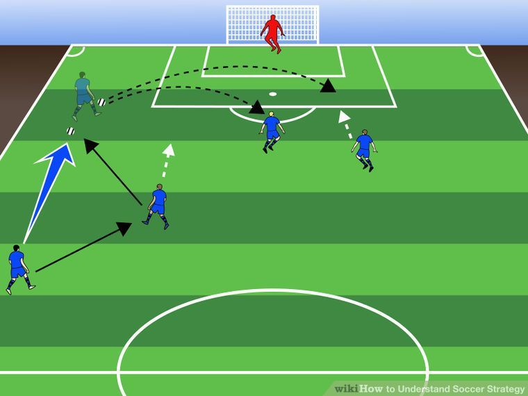How To Understand Soccer Strategy Soccer Understanding Football Soccer Training Drills