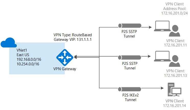 1bd929daa414bf4ab77c72d706c9f332 - What Is Client To Site Vpn