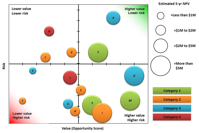 Portfolio Bubble Chart Example Bubble Chart Portfolio