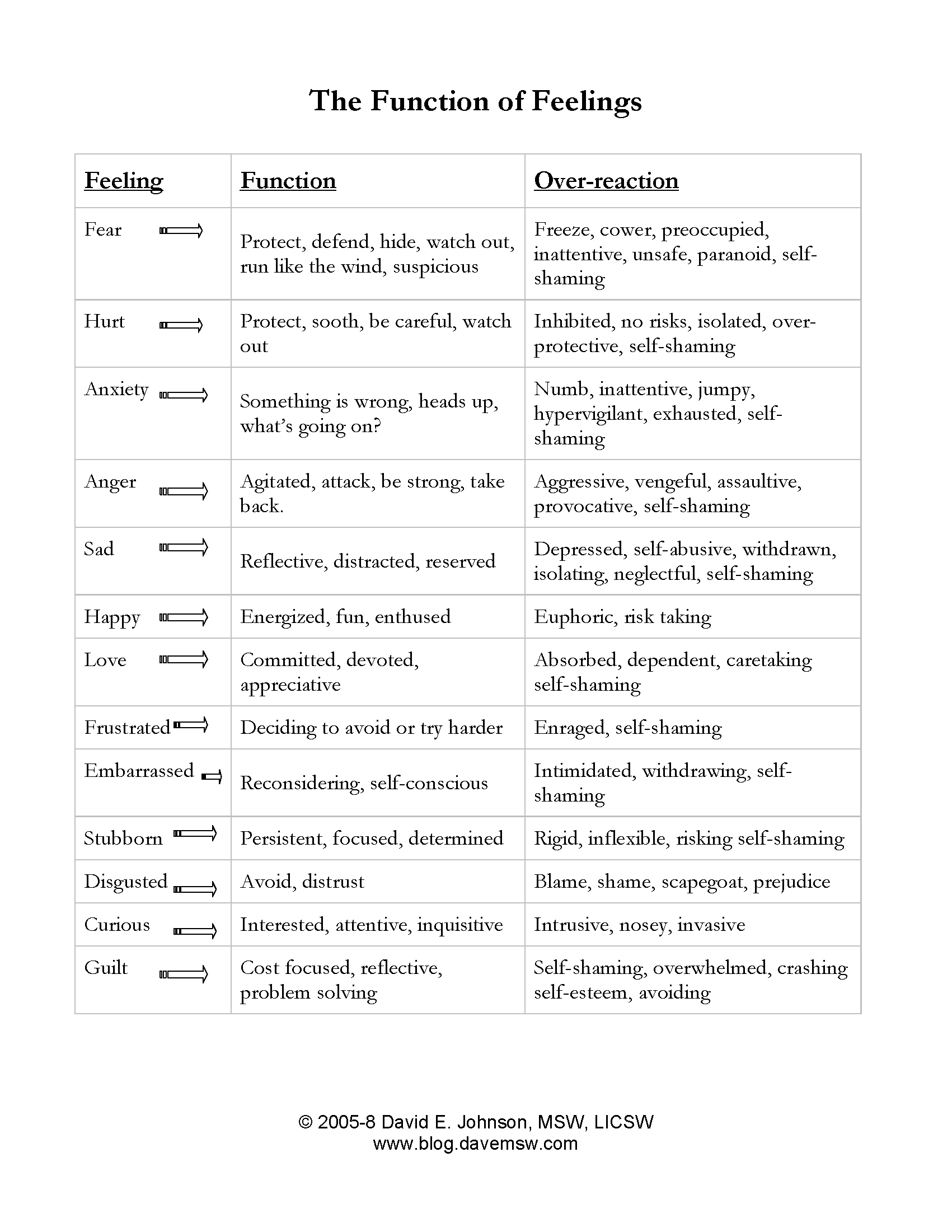 The Function Of Feelings