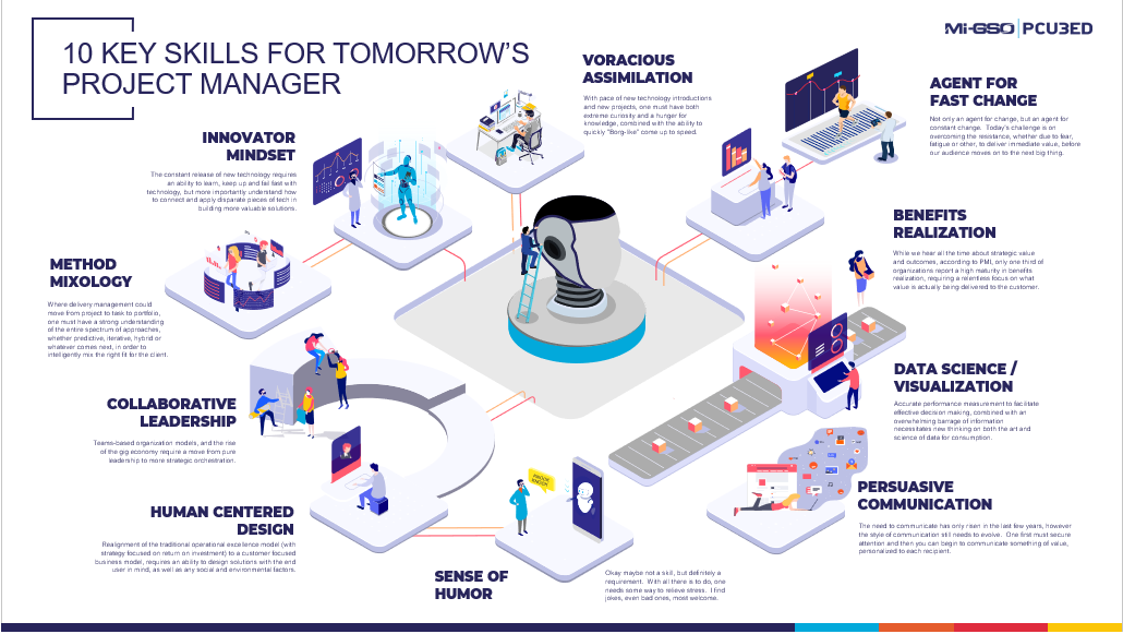 Building The Future Of Project Management 10 Key Skills For Tomorrow S Project Manager Linkedin Project Management Data Science Projects