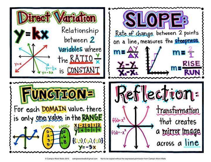 Algebra 1 word wall....creative and fun! | Middle school math ...