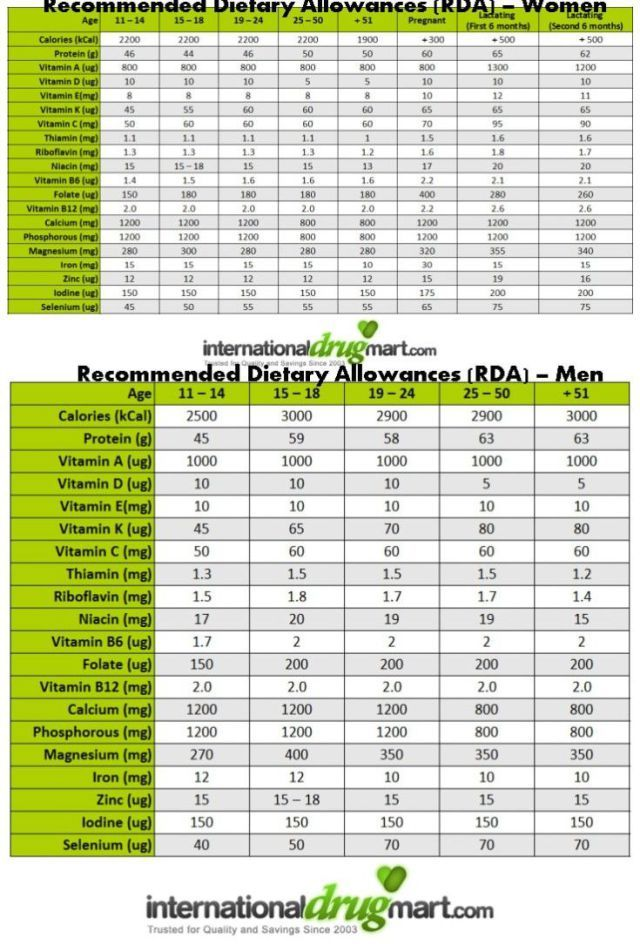 Daily Nutritional Requirements Chart Recommended Tary Allowances Rda Wo