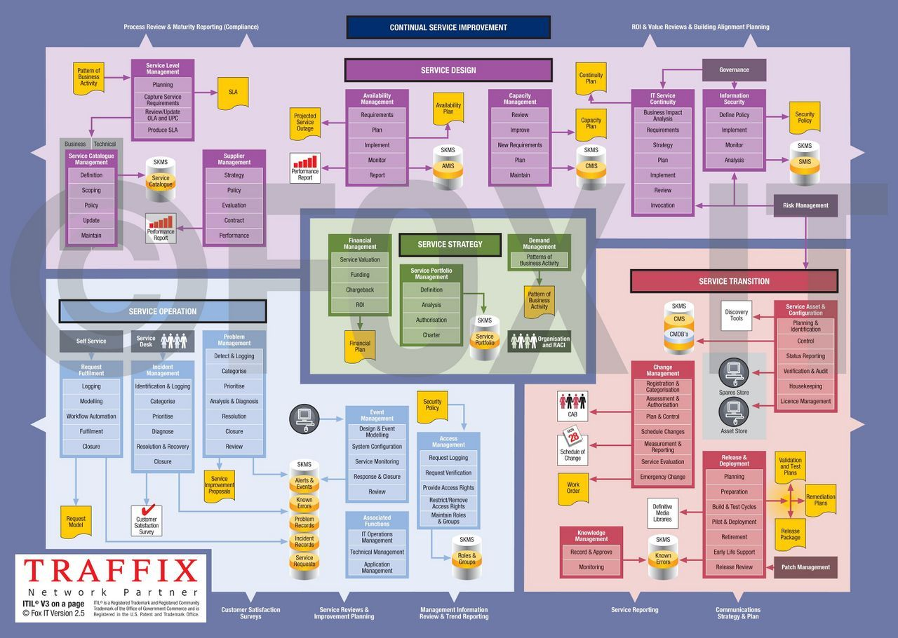 Itil the global standard for best practices in it service itil the global standard for best practices in it service management pooptronica Images