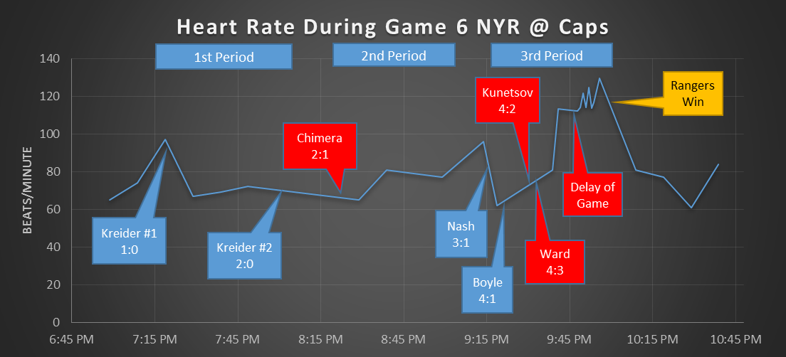 Rangers Fan plots Game 6 Heat Rate on Reddit • 08812e80-f8cf-11e4-97dd-8396daeb8f4f_I-was-at-game-6-and-decided-to-plot-my-heart-rate-during-the-game-I-think-the-last-3-minutes-says-it-all-Imgur.png (1104×502) • http://sports.yahoo.com/blogs/nhl-puck-daddy/fan-tracks-heart-rate-in-rangers-capitals-game-6-via-apple-watch--photo-175029526.html