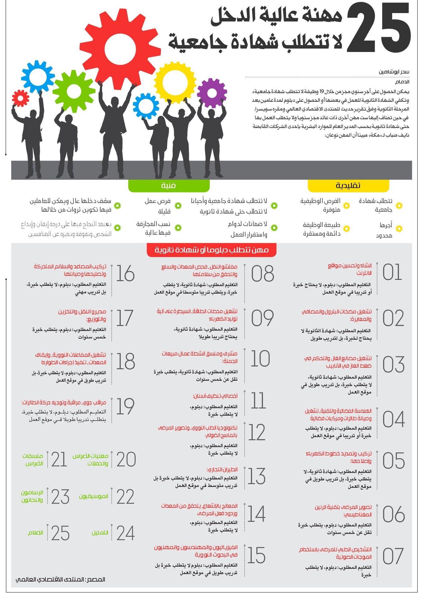 25 مهنة عالية الدخل لاتتطلب شهادة جامعية تعليم انفوجرافيك صحيفة مكة Infographic Graphic Design Ads
