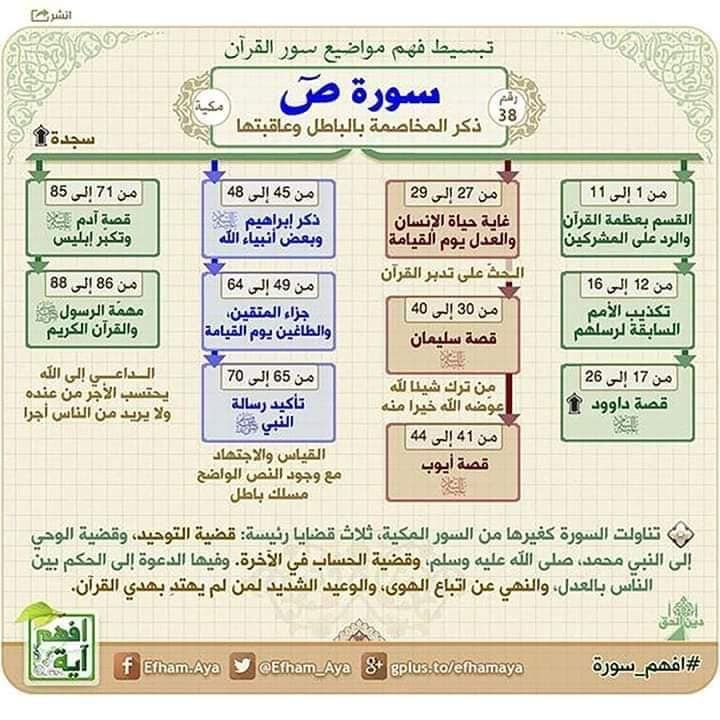 Pin By Tazeen Khan On موجز السور In 2020 Learn Quran Quran Tafseer Quran Book