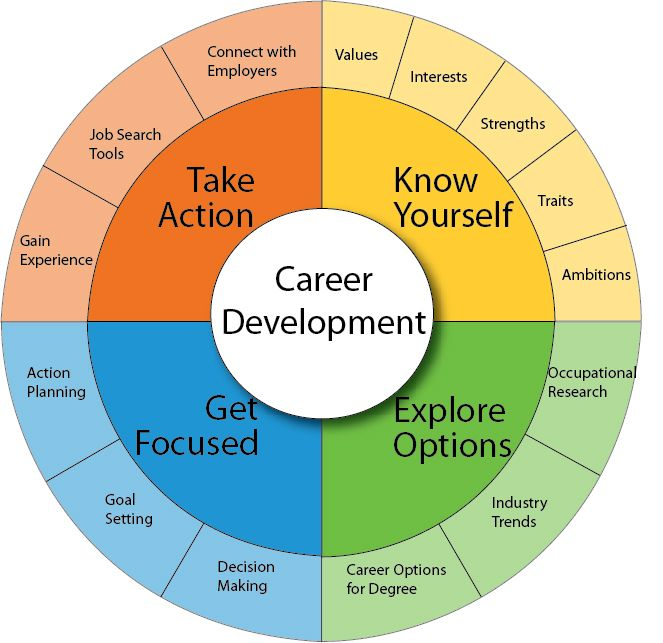 an introduction to the career development model The competency model clearinghouse offers two tools designed to help businesses, educators, and workforce professionals achieve their talent development goals: the build a competency model tool and the build a career ladder/lattice tool.
