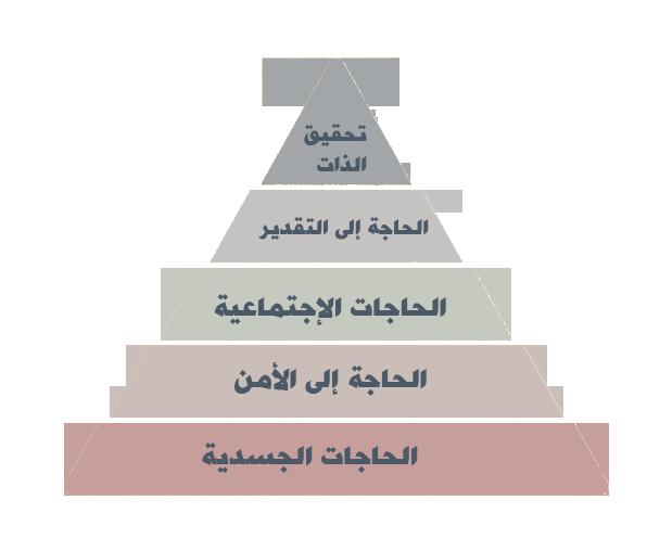رحلة فى حياة العالم ابراهام ماسلو Change Management Blog Posts Pie Chart