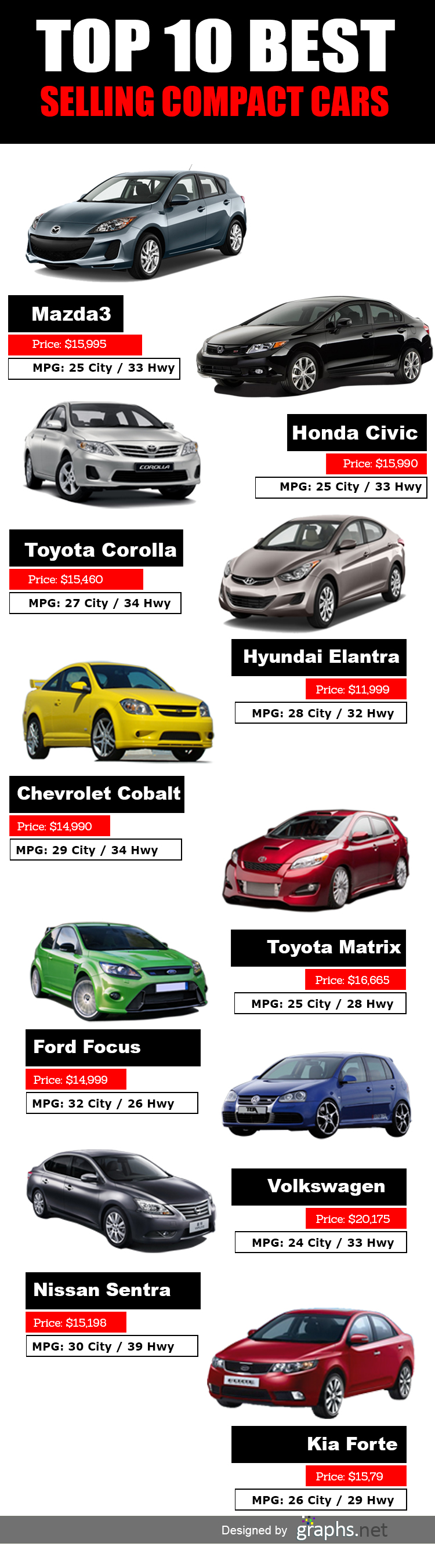 TOP 10 BEST COMPACT CARS - infographic | Infographics انفوجرافيك ...