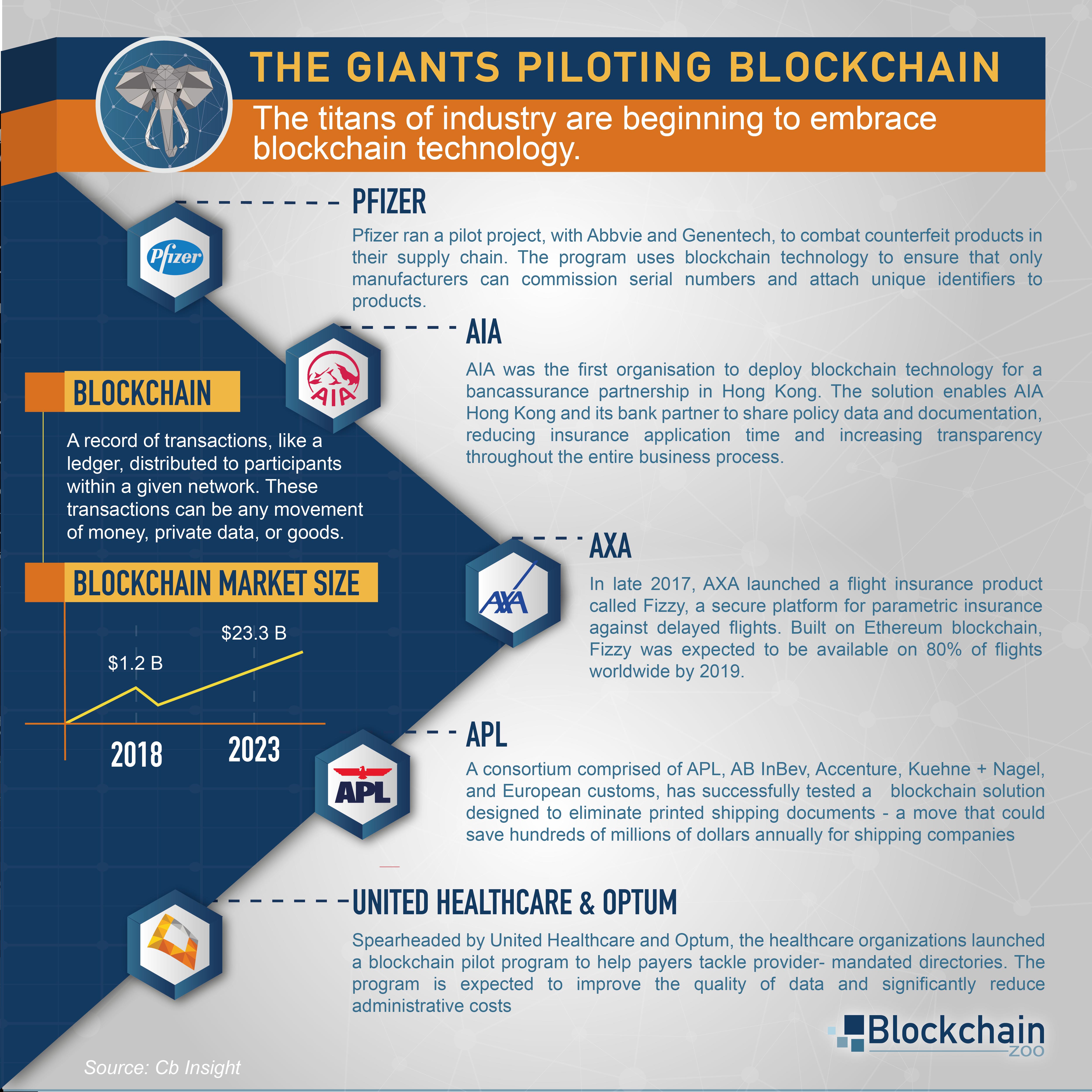 The Giants Piloting Blockchain Blockchain Blockchain Technology Cash Management